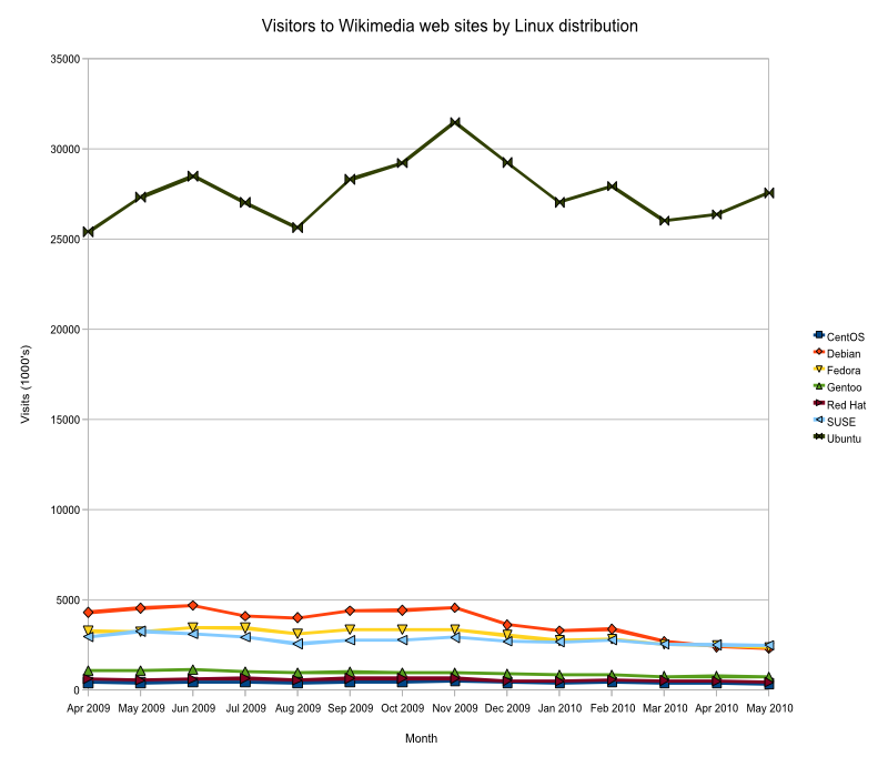 Visitors to Wikimedia web sites by Linux distribution